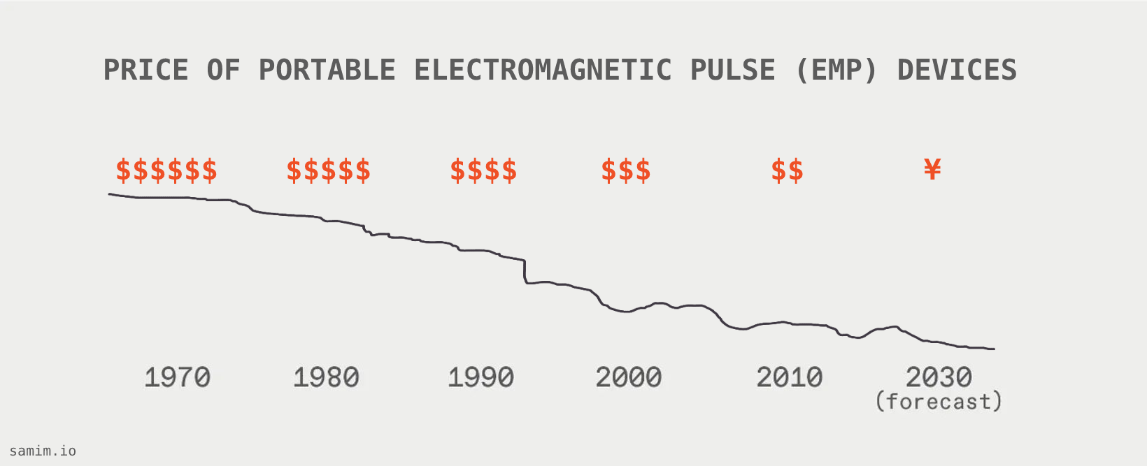 Price of Portable Electromagnetic Pulse (EMP) Devices