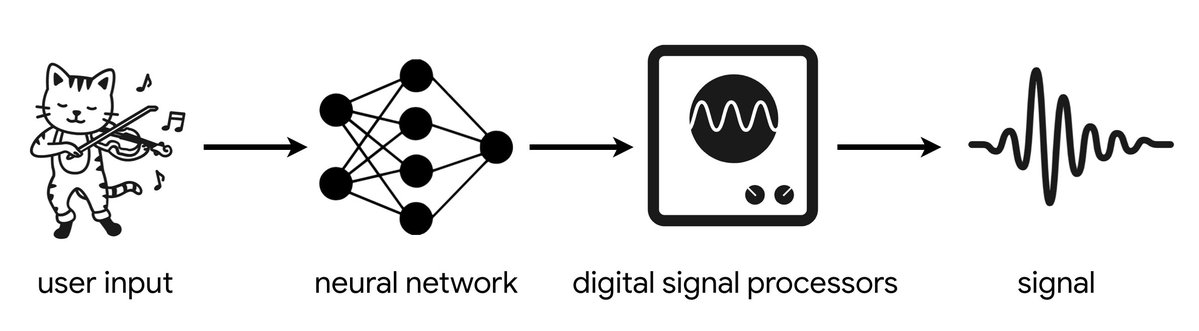 Differentiable Digital Signal Processing (DDSP)