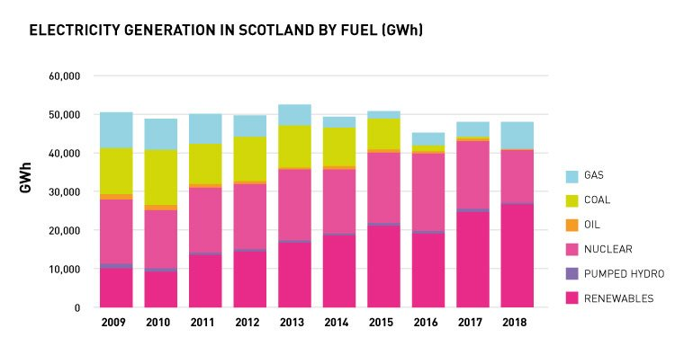Scotland Is on Track to Hit 100 Percent Renewable Energy This Year